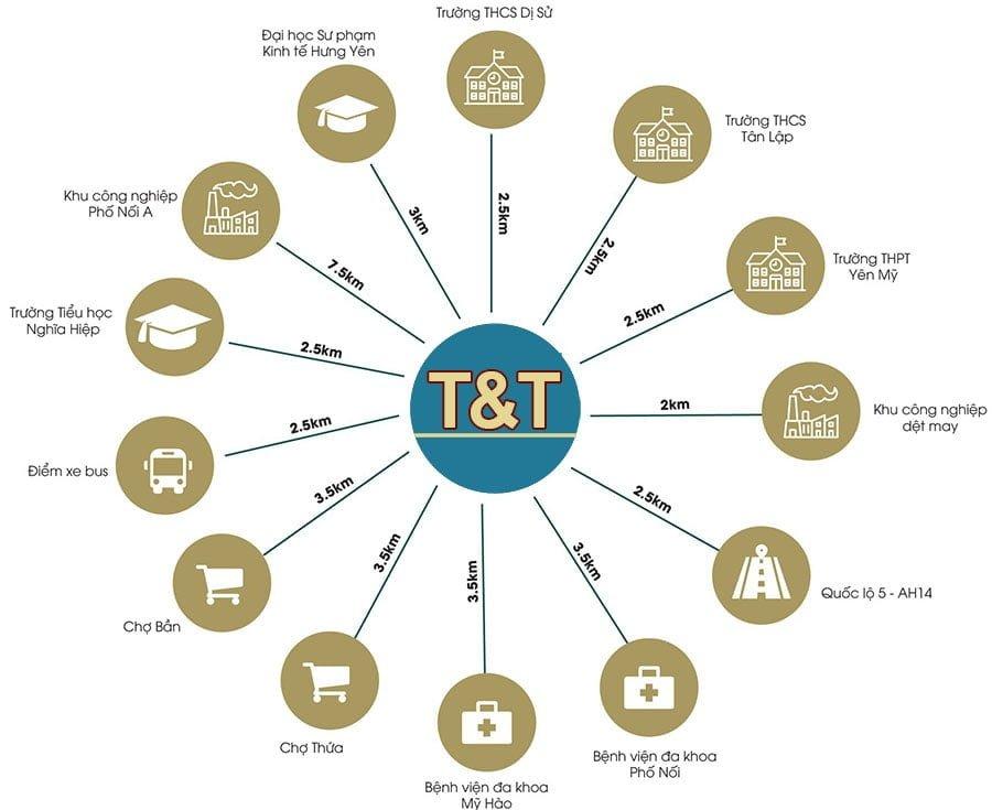 Kết nối dự án T&T Phố Nối