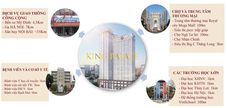 Kết nối Chung cư King Palace