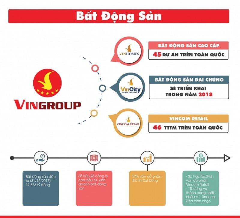 Các dự án bất động sản của Vingroup