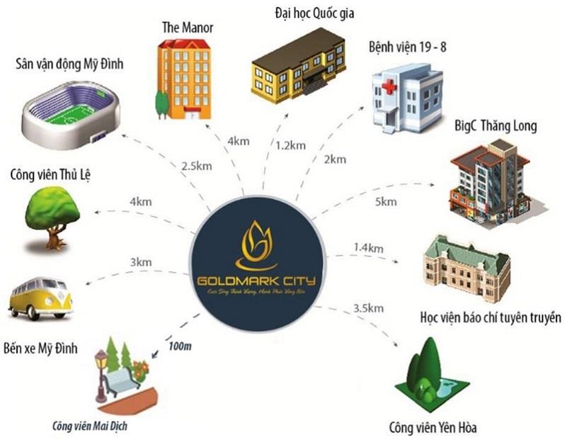 Kết nối Chung cư Goldmark City