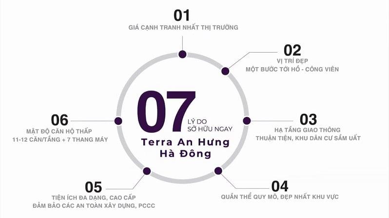 Đánh giá dự án The Terra An Hưng