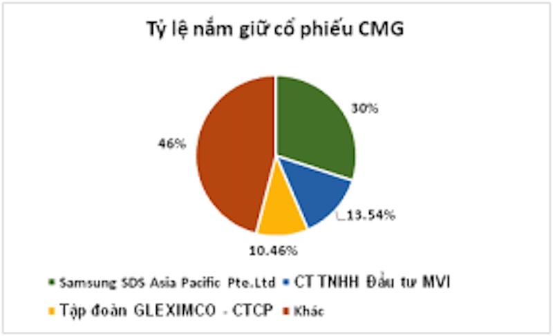 Lĩnh vực công nghệ của Geleximco