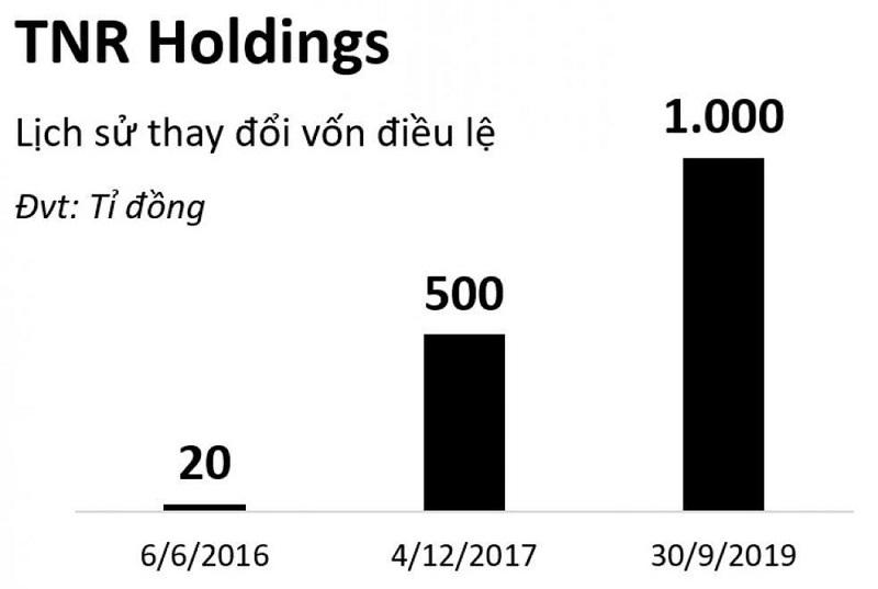 Vốn điều lệ của TNR Holdings