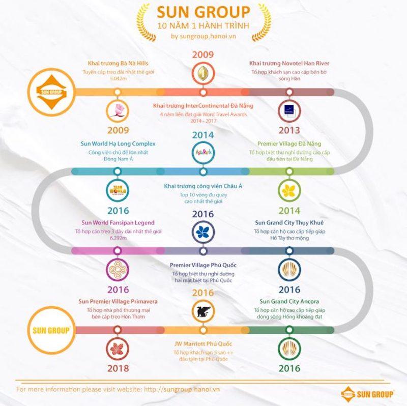 Sun Group - 10 năm một hành trình