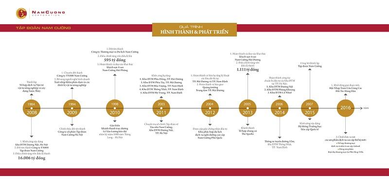 Quá trình phát triển của tập đoàn Nam Cường