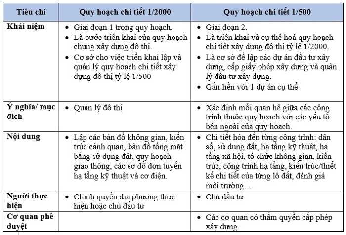 So sách chi tiết 1/500 và quy hoạch 1/2000